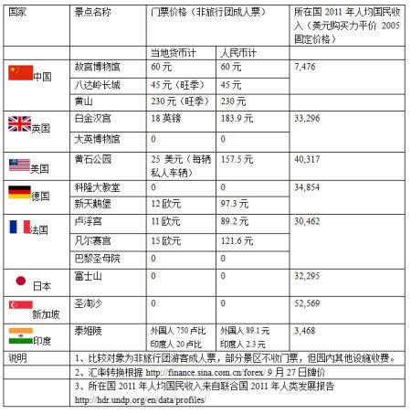 国内外知名景点收费览表